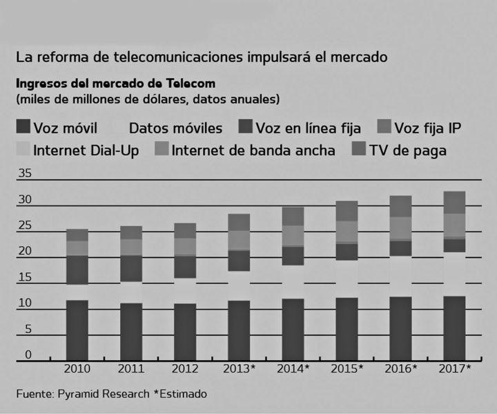 Promulga Ejecutivo reforma a Telecom