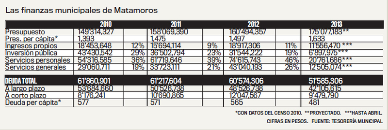 /media/top5/top-finanzas_matamoros.jpg